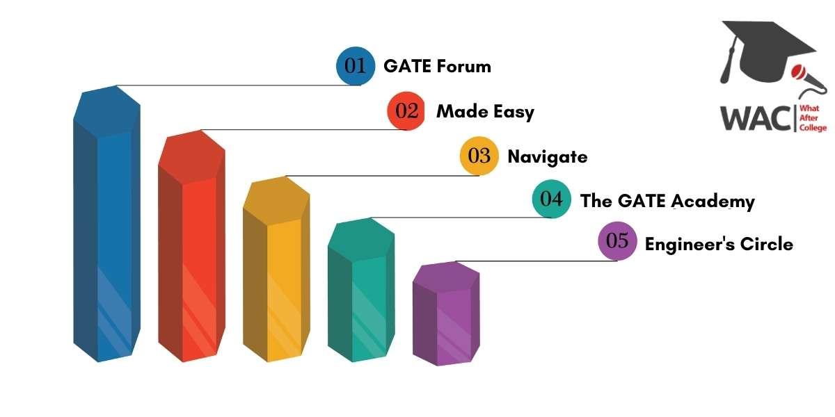 Top 5 GATE Coaching in Indore