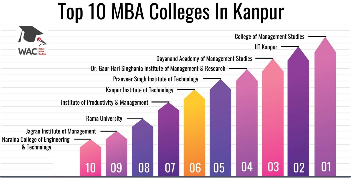 Top 10 MBA Colleges In Kanpur