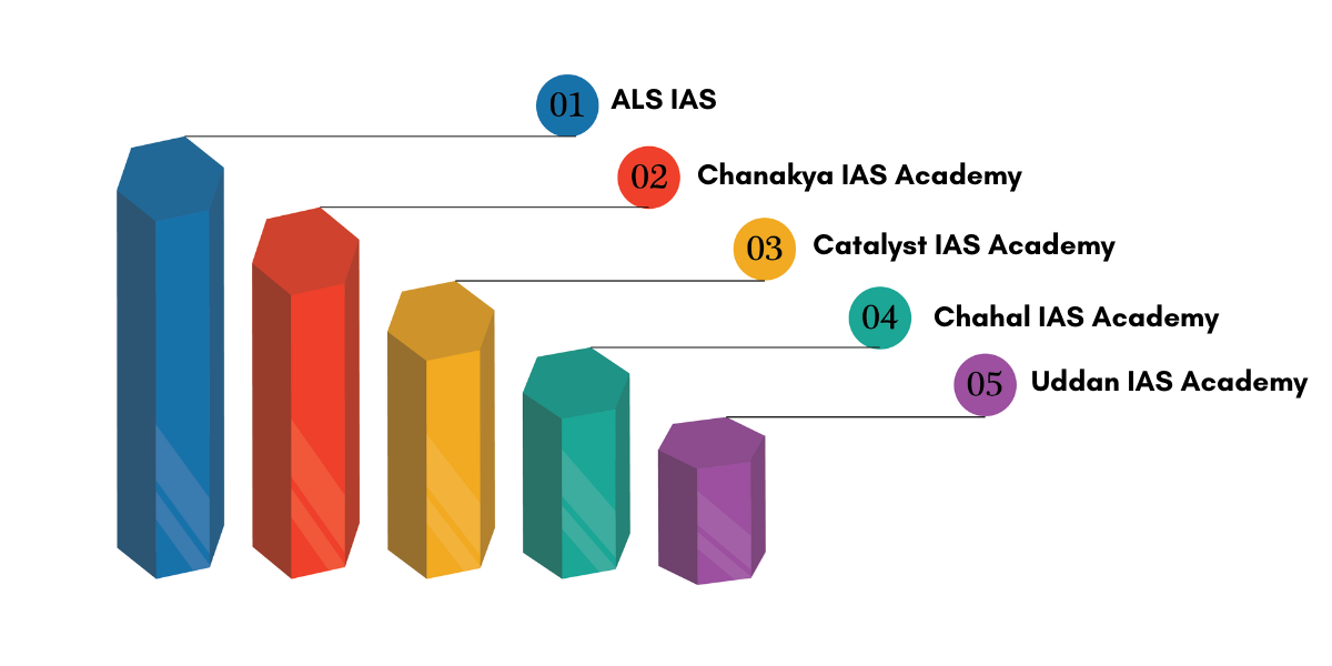 Top IAS Coaching Institute in ranchi