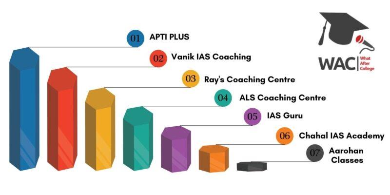7 Best IAS Coaching in Bhubaneswar