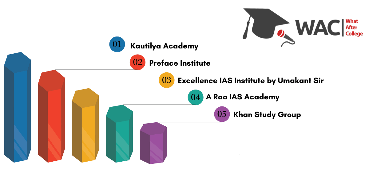 ias coaching institutes in bhopal