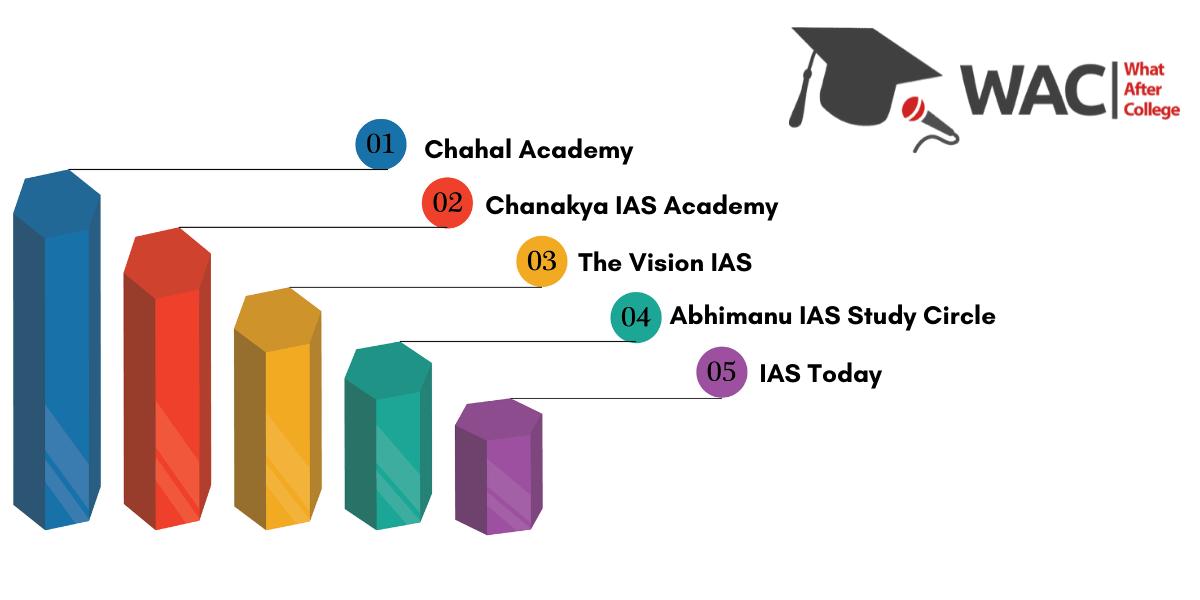 ias coaching institutes chandigarh