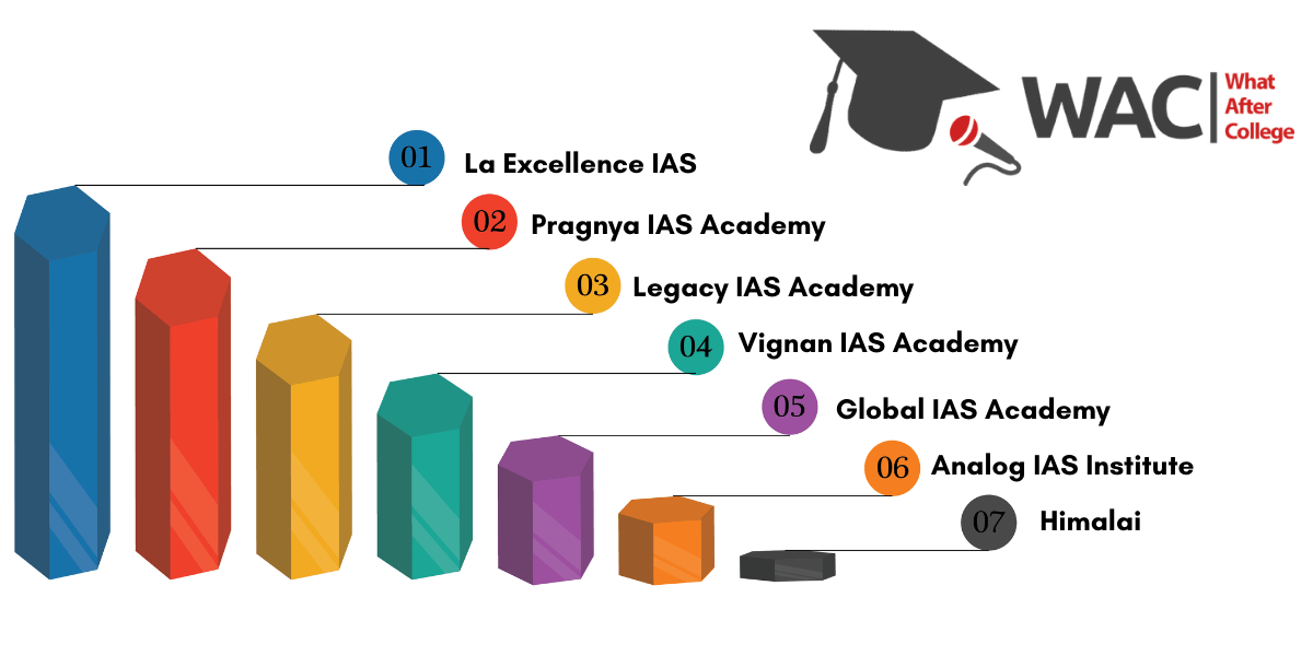 ias coaching institutes bangalore