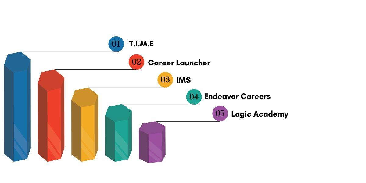 Top CAT Coaching Institutes in Ahmedabad