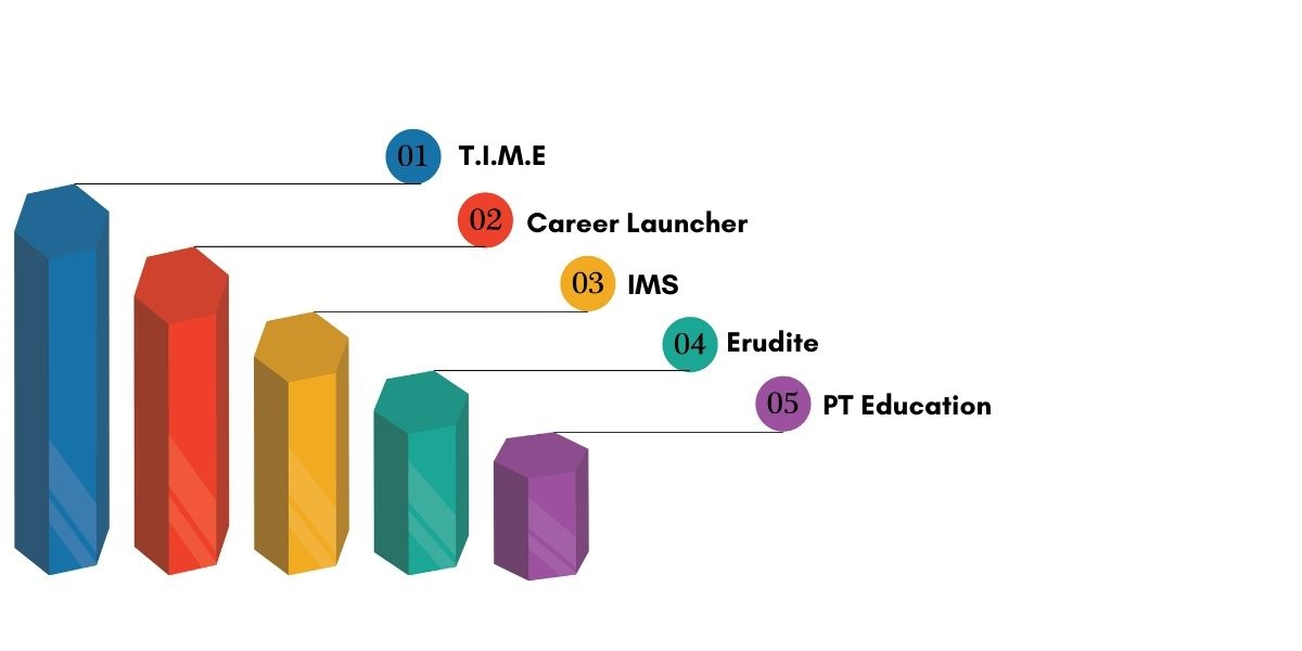 Top CAT Coaching Institutes in Bhubaneswar