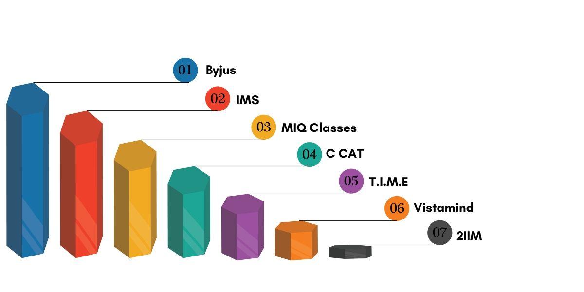 Top CAT Coaching Institute in Chennai