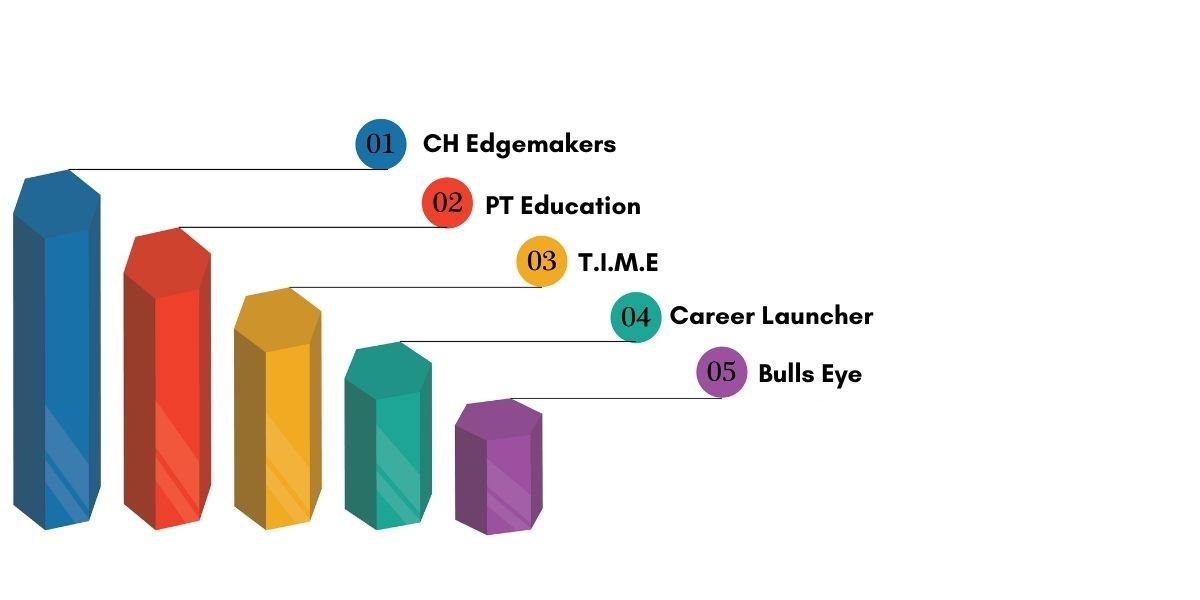 Top CAT Coaching Institutes in Indore