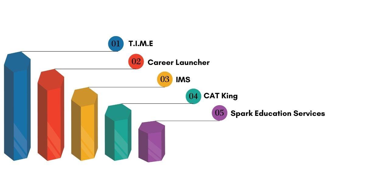 Top CAT Coaching Institutes in Pune