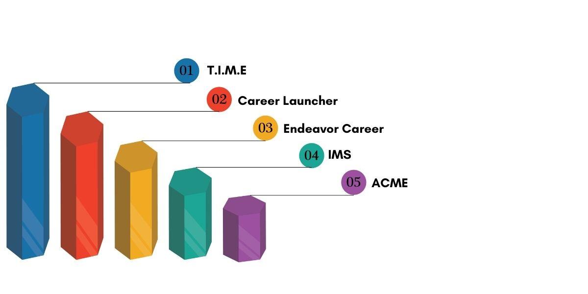 Top CAT Coaching Institutes in Trivandrum