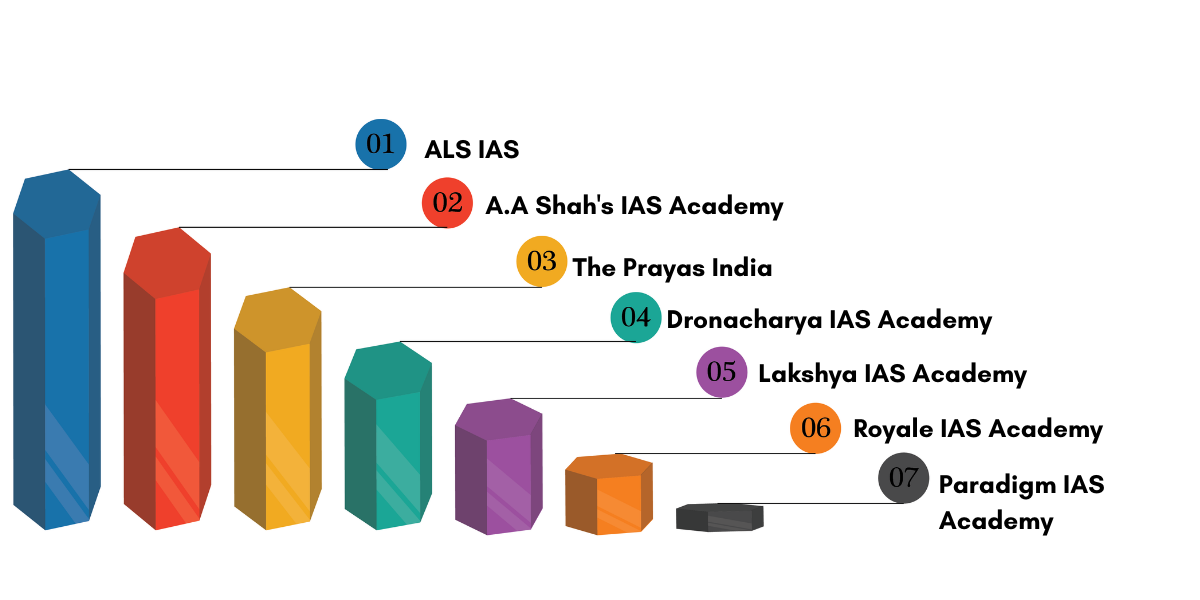 Top IAS Coaching Institute in Mumbai