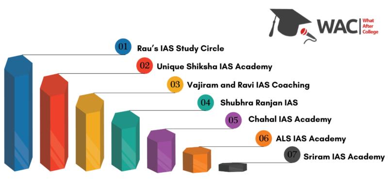 ias coaching institutes in delhi