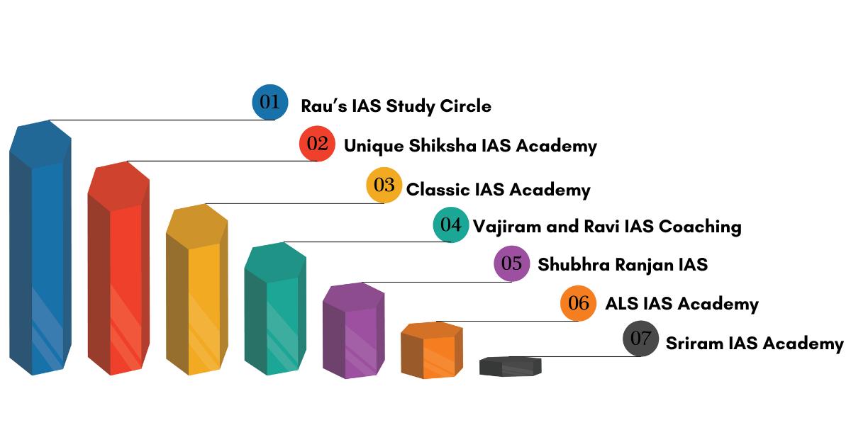 IAS Coaching in Delhi