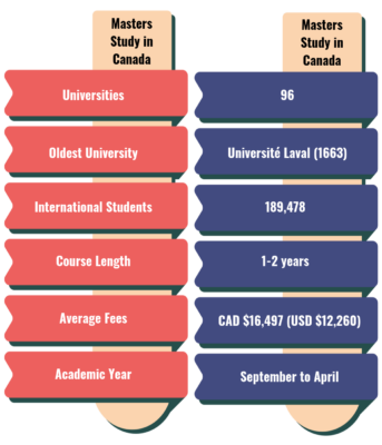 Masters Study in Canada - Key Details