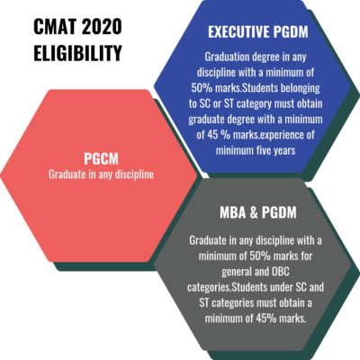 CMAT Eligibility