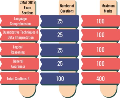 CMAT Exam Pattern