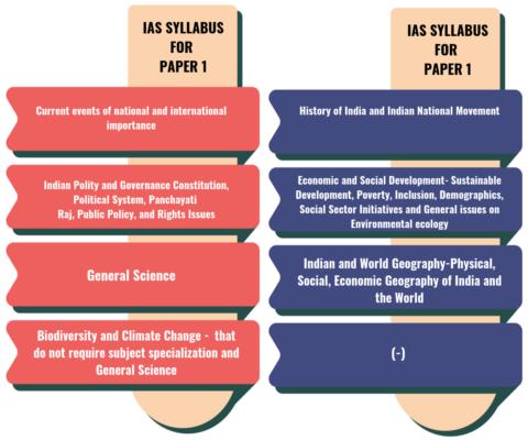 IAS Syllabus For Paper 1