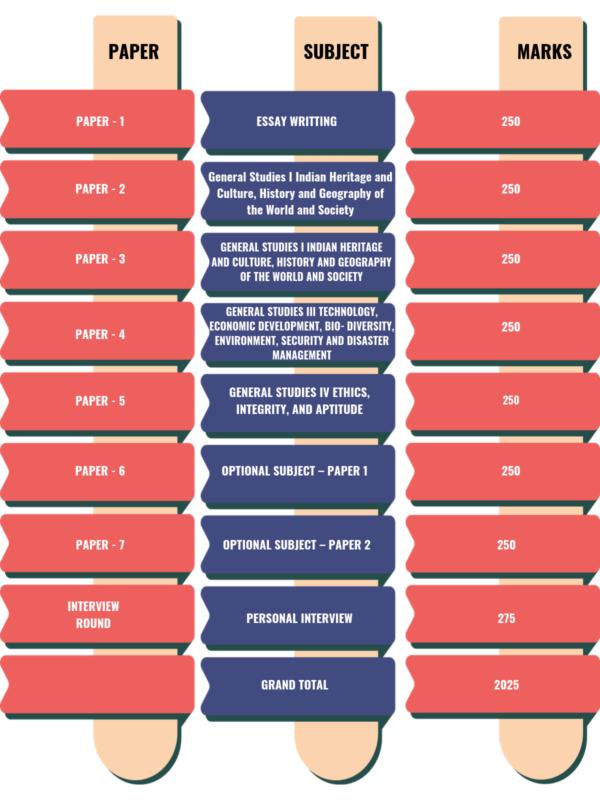 IAS Main Exam Pattern