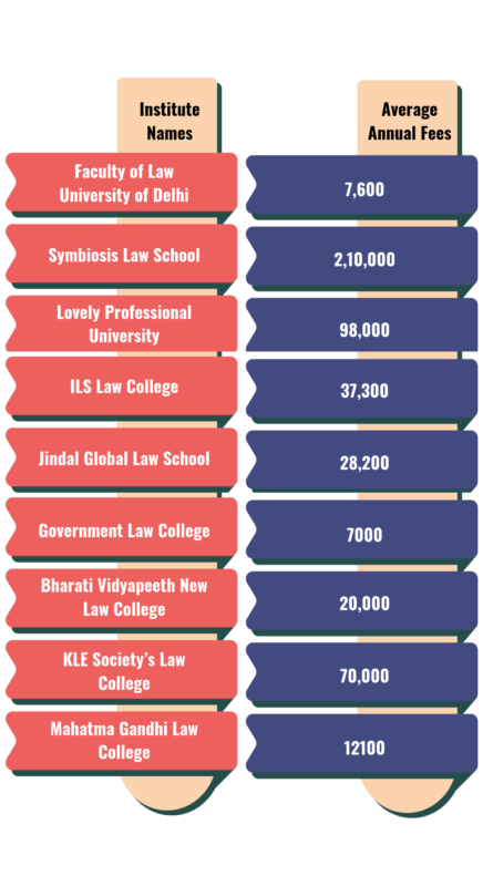 Average fees for LLb