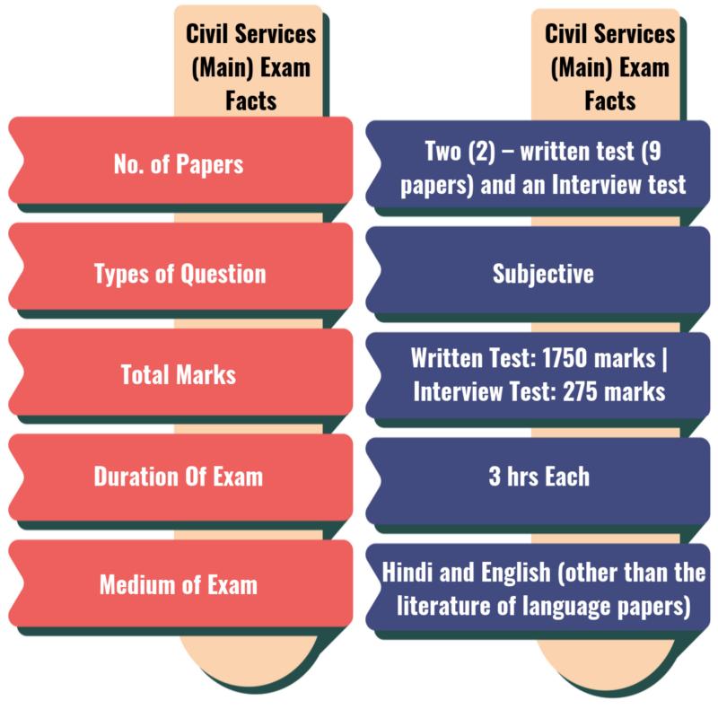 Civil Services (Main) Exam Facts