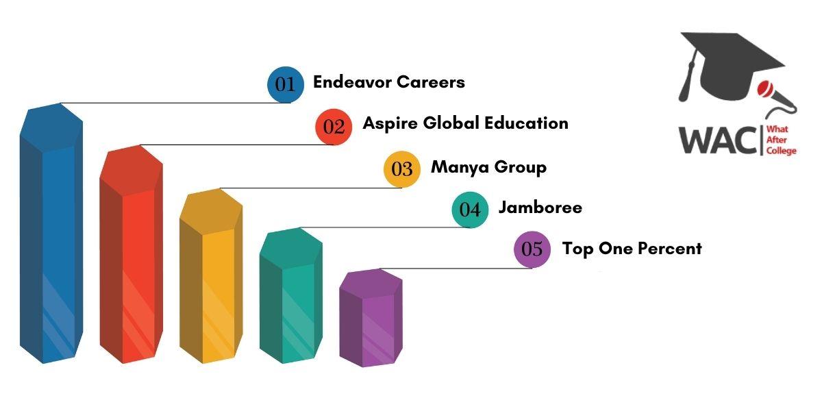Top 5 GMAT Coaching in Bangalore