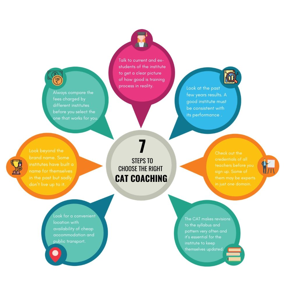 CAT Coachings in Pune