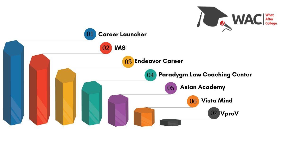 Top 7 CLAT Coaching Institutes in Bangalore