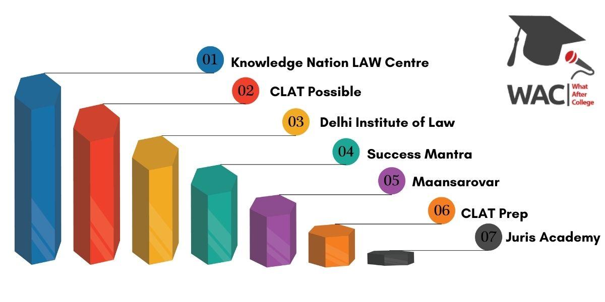 Top 7 CLAT Coaching Institutes in Delhi