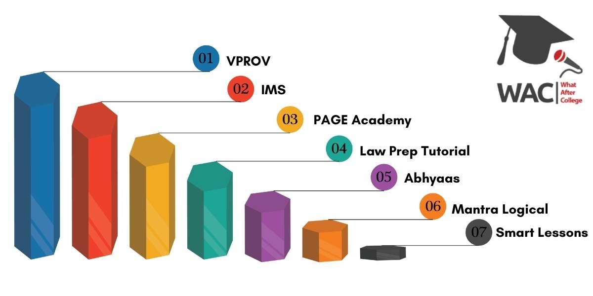 Top 7 CLAT Coaching Institutes in Hyderabad