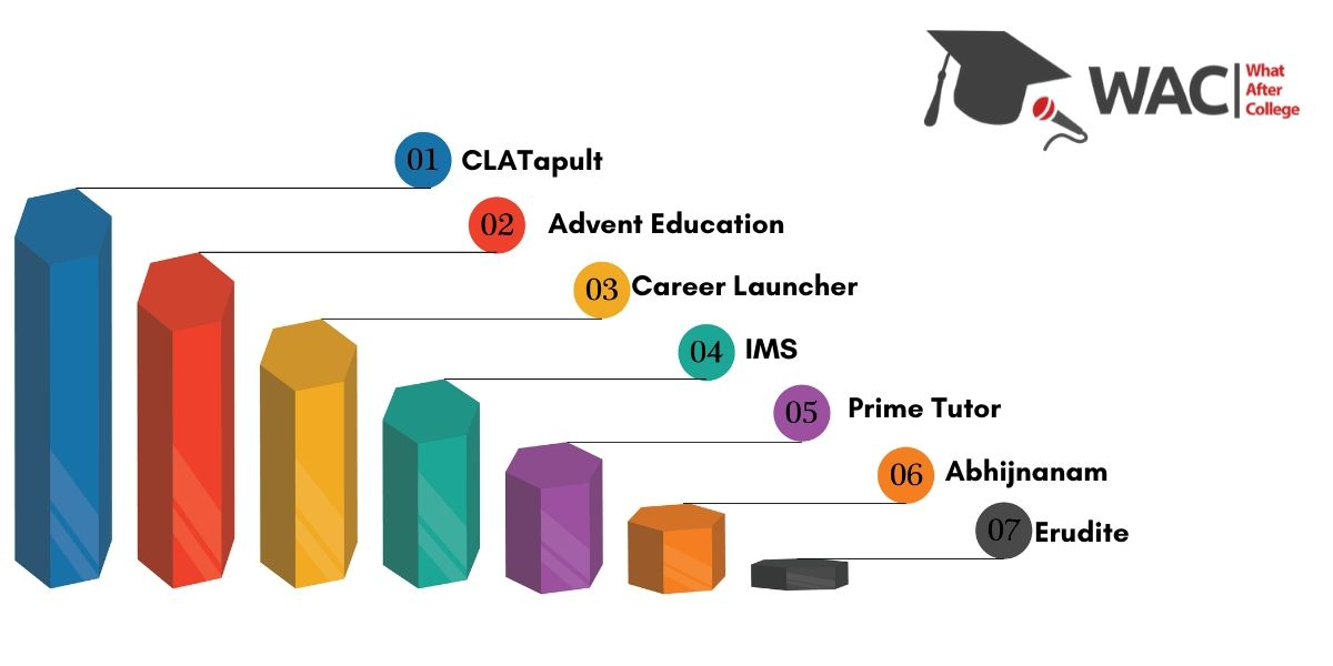 Top 7 CLAT Coaching Institutes in Kolkata