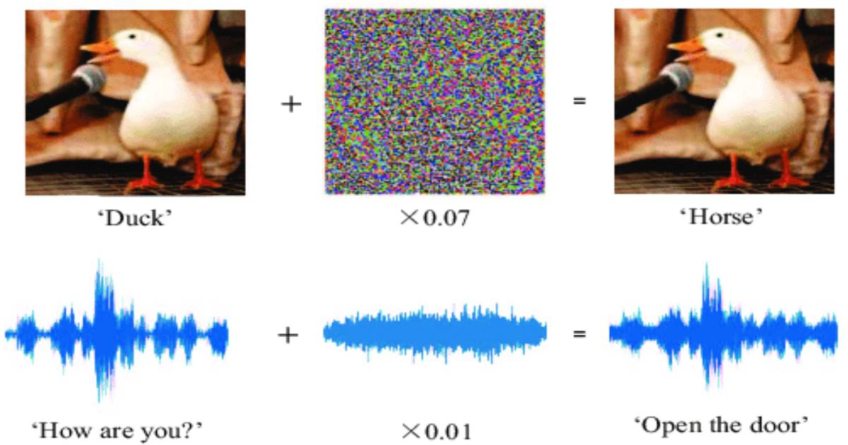 Adversarial Attack Machine Learning