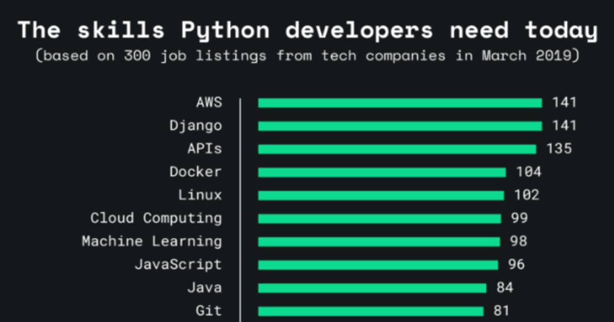 skills for Python automation engineer