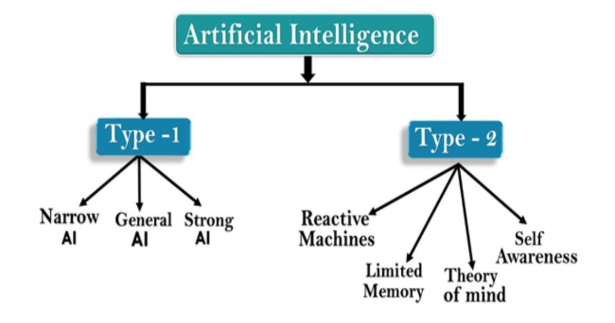 The Types Of Artificial Intelligence