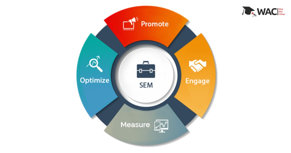 What is SEM in digital marketing