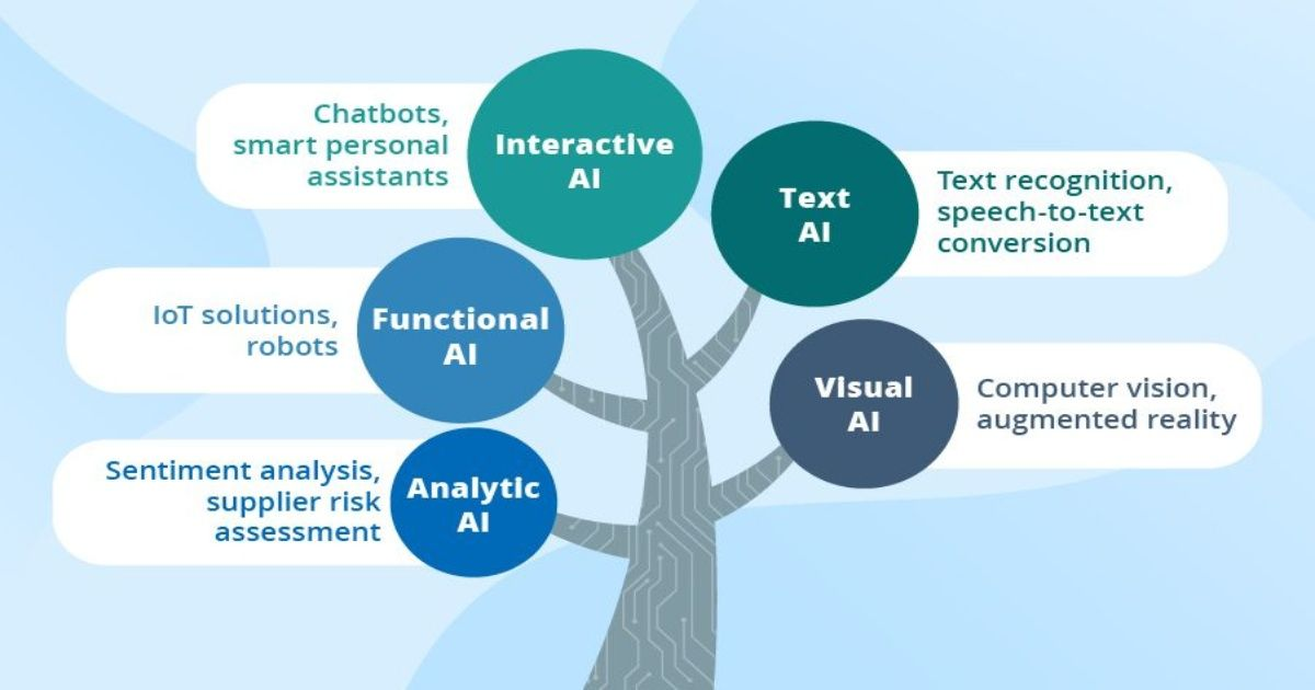 types of AI technologies