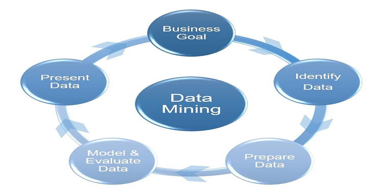 Impact or Importance of data mining