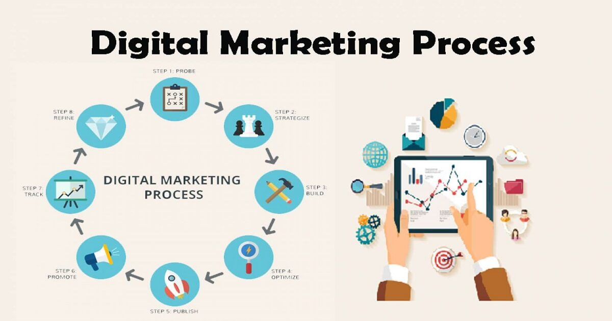 digital marketing for a website