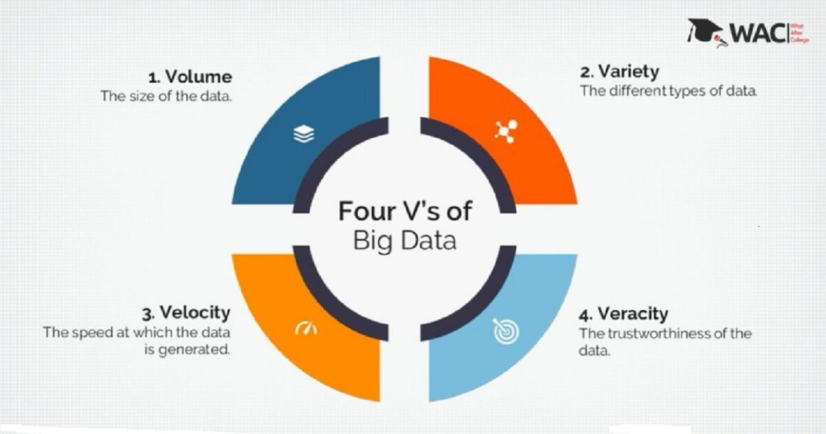 4vs of big data