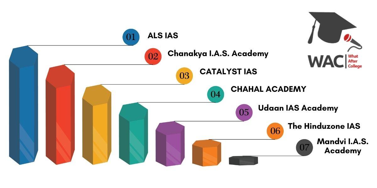 7 Best IAS Coaching in Ranchi