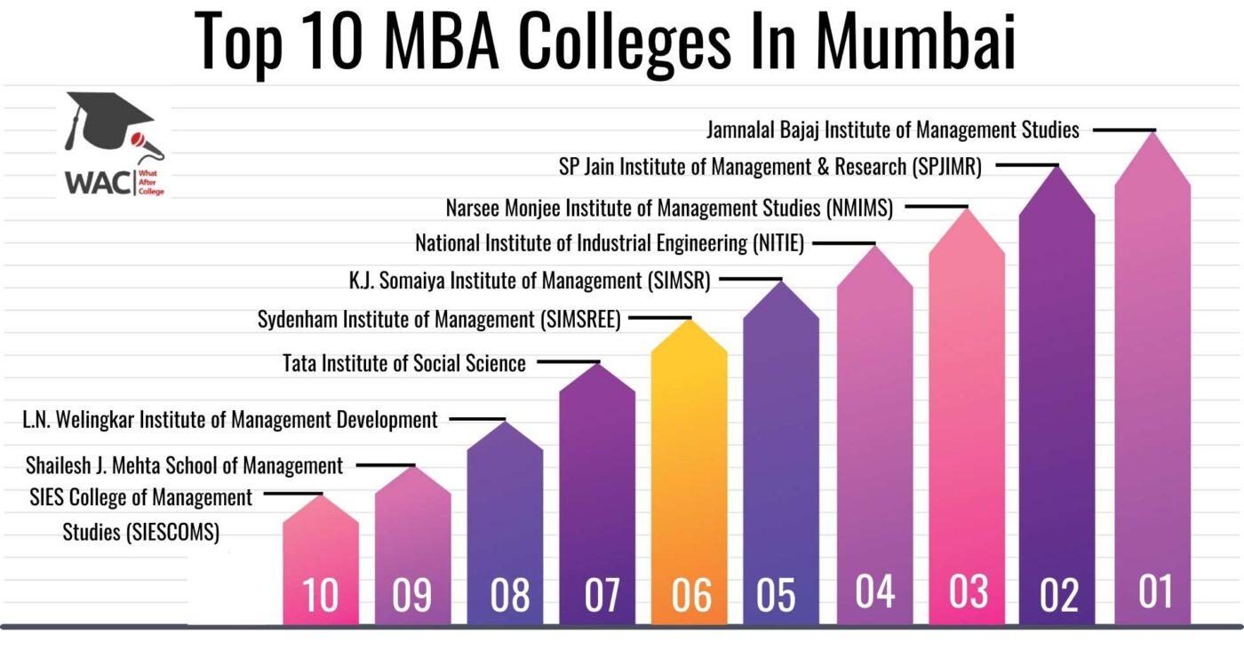 Top 10 MBA Colleges In Mumbai