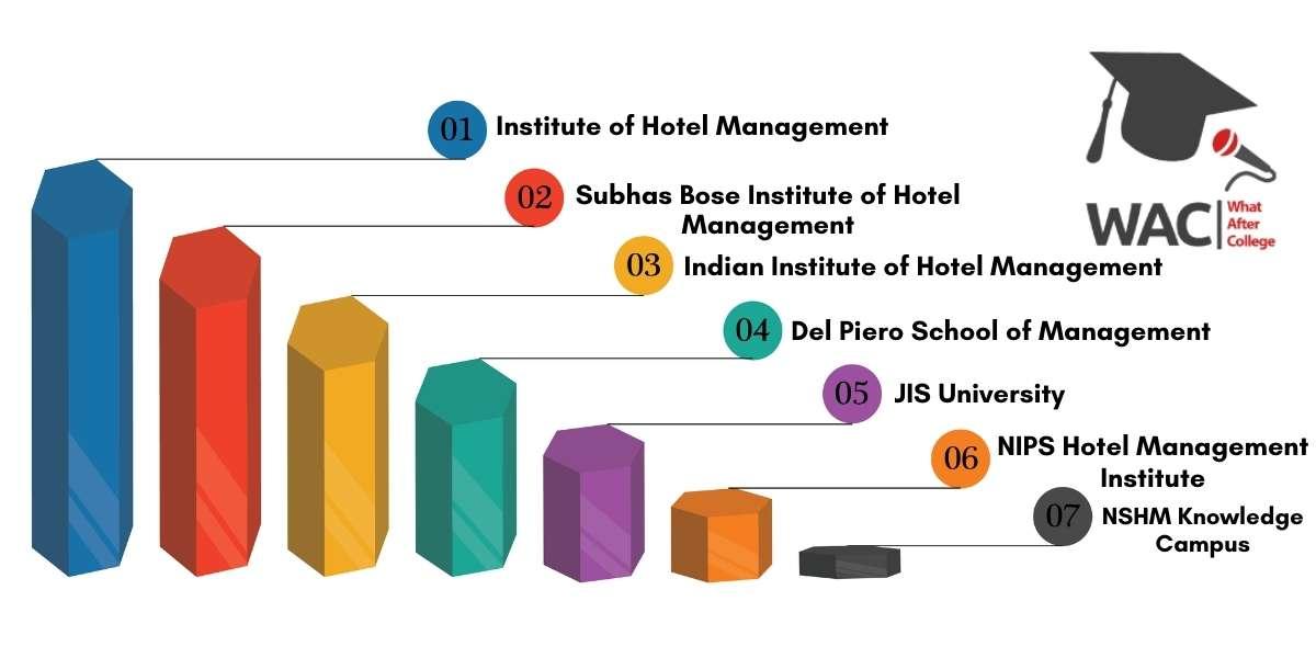 Top 7 Hotel Management Collees in Kolkata