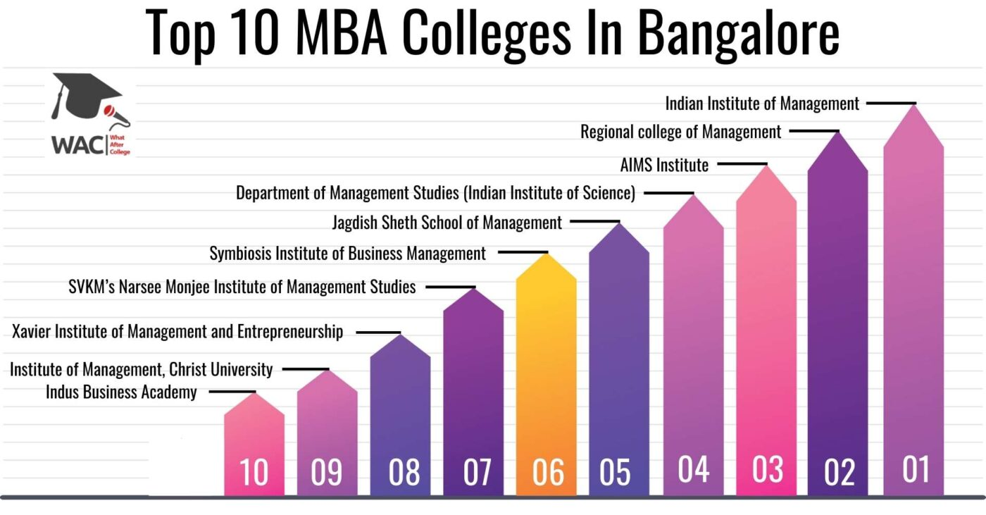 Top 10 MBA Colleges In Bangalore