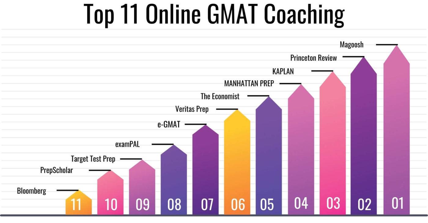 Online GMAT Coaching