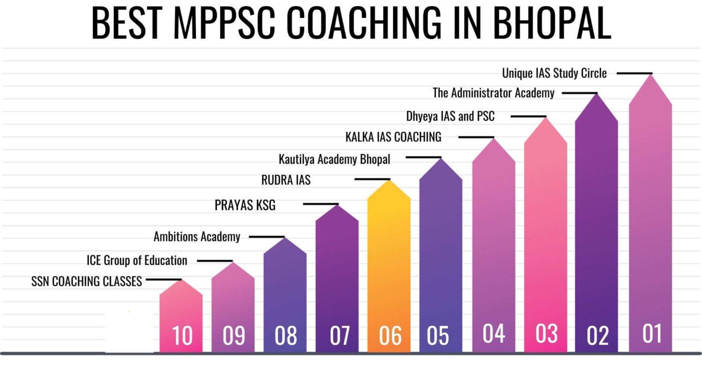 BEST MPPSC COACHING IN BHOPAL