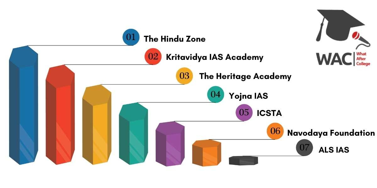 IAS coaching in Mysore