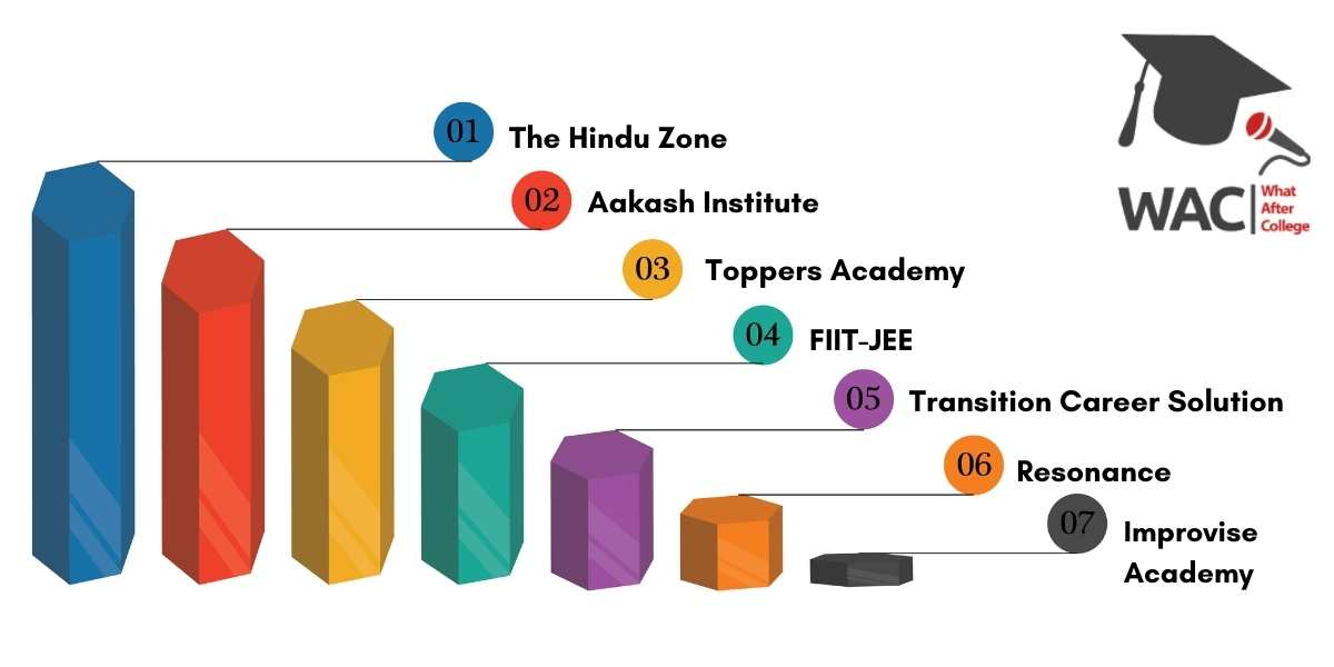 IIT JEE Coaching in Kolkata