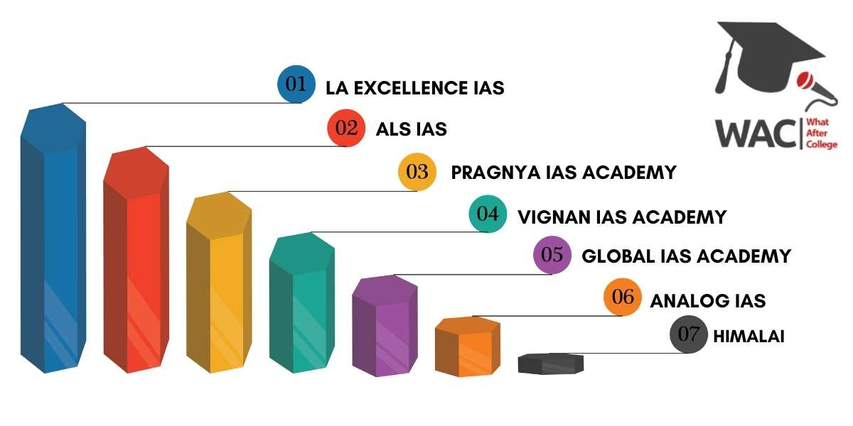 Top 7 IAS Coaching Institutes in Banglore