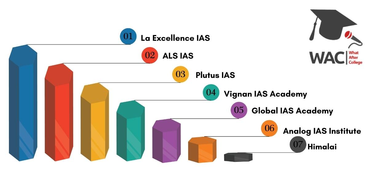 Top 7 IAS Coaching in Banglore