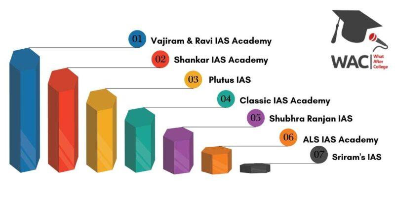 Top 7 IAS Coaching in Delhi
