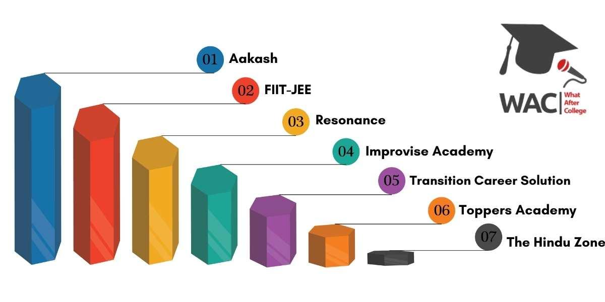 Top 7 IIT-JEE Coaching in Kolkata