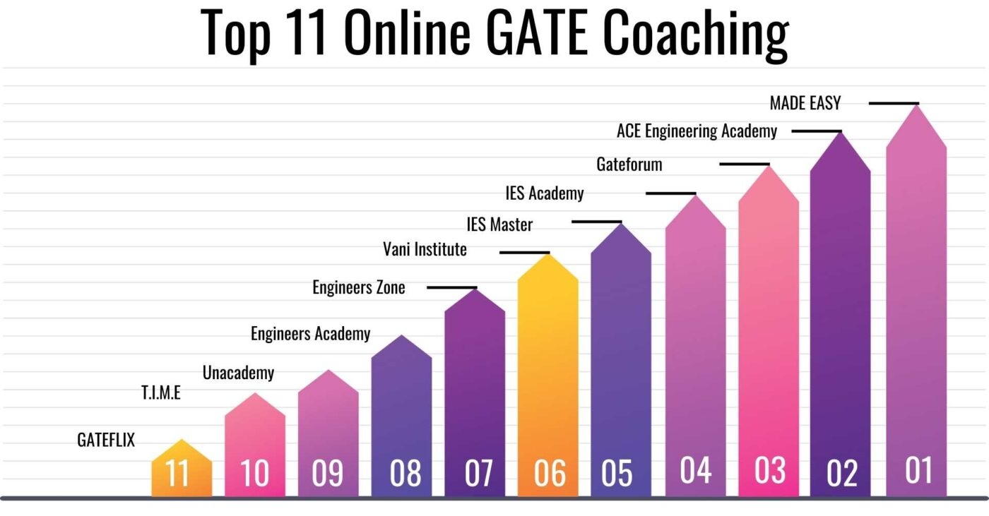 online GATE Coaching
